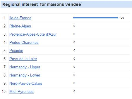 google insights search mots clés